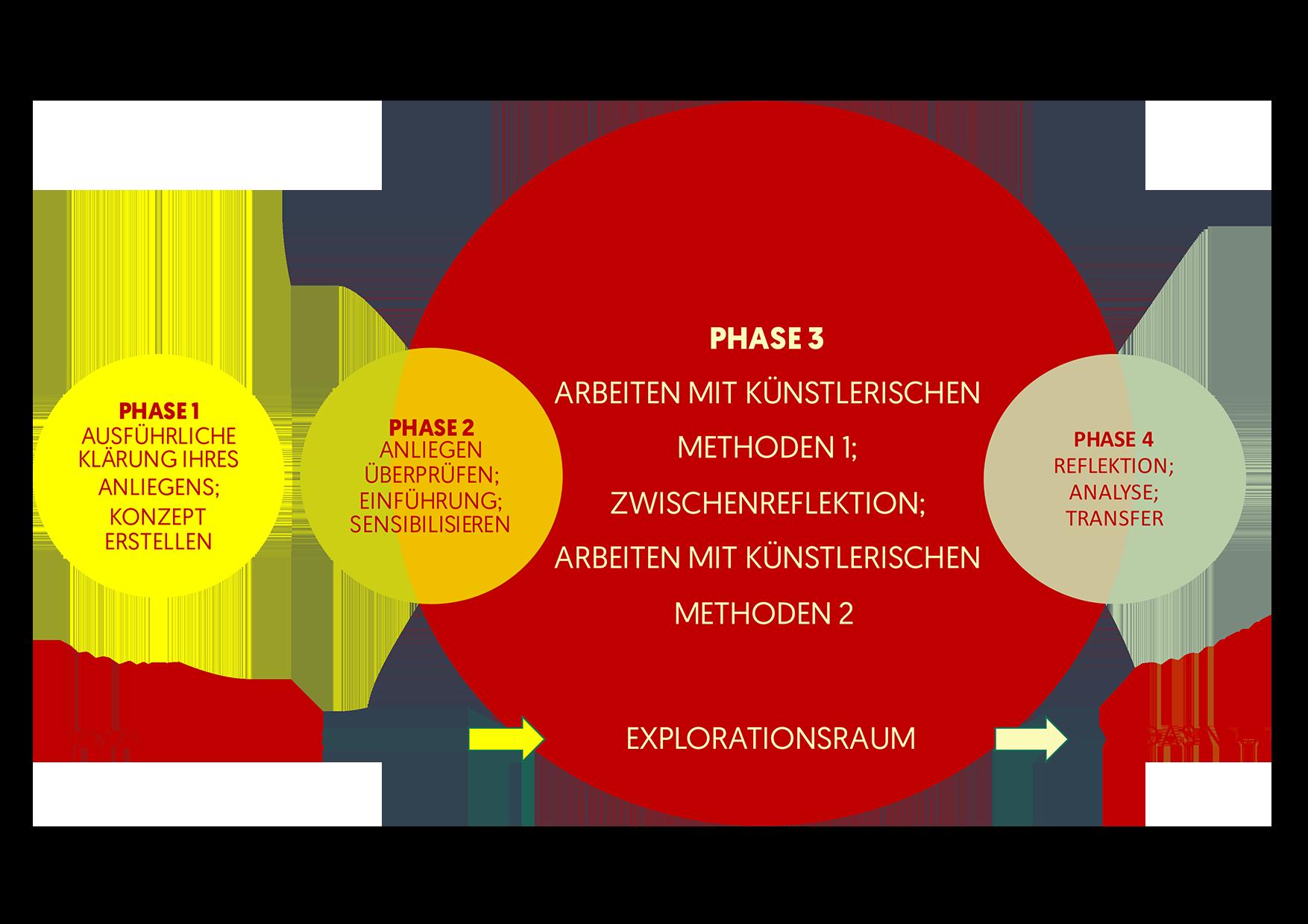 spielart.berlin Team-Coaching Methode unserer Experten